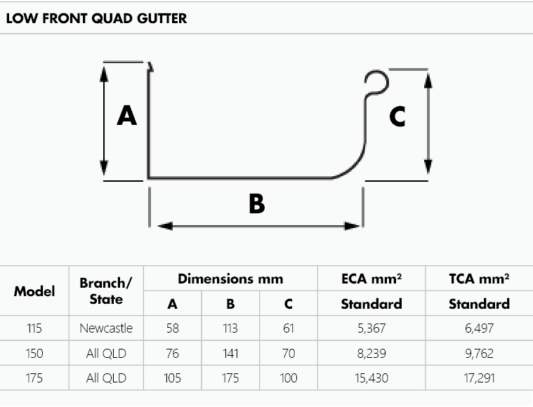 Metroll Low Front Quad Gutter dimensions and capacity