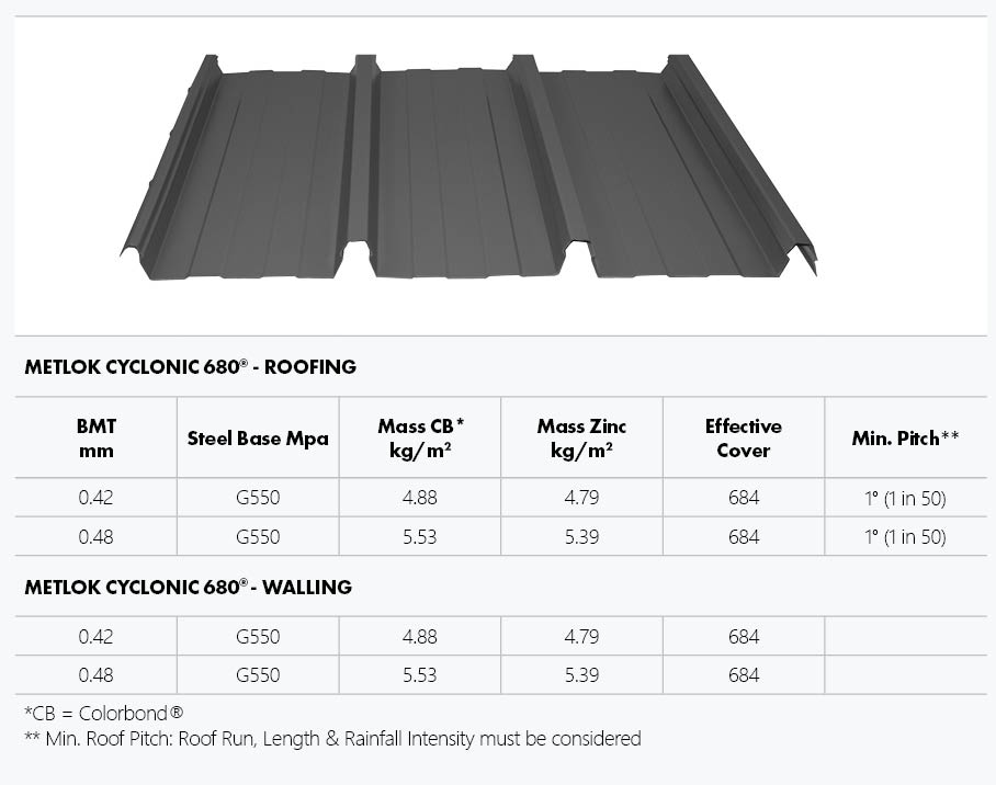 metlok 680 spec table showing product and various product specs