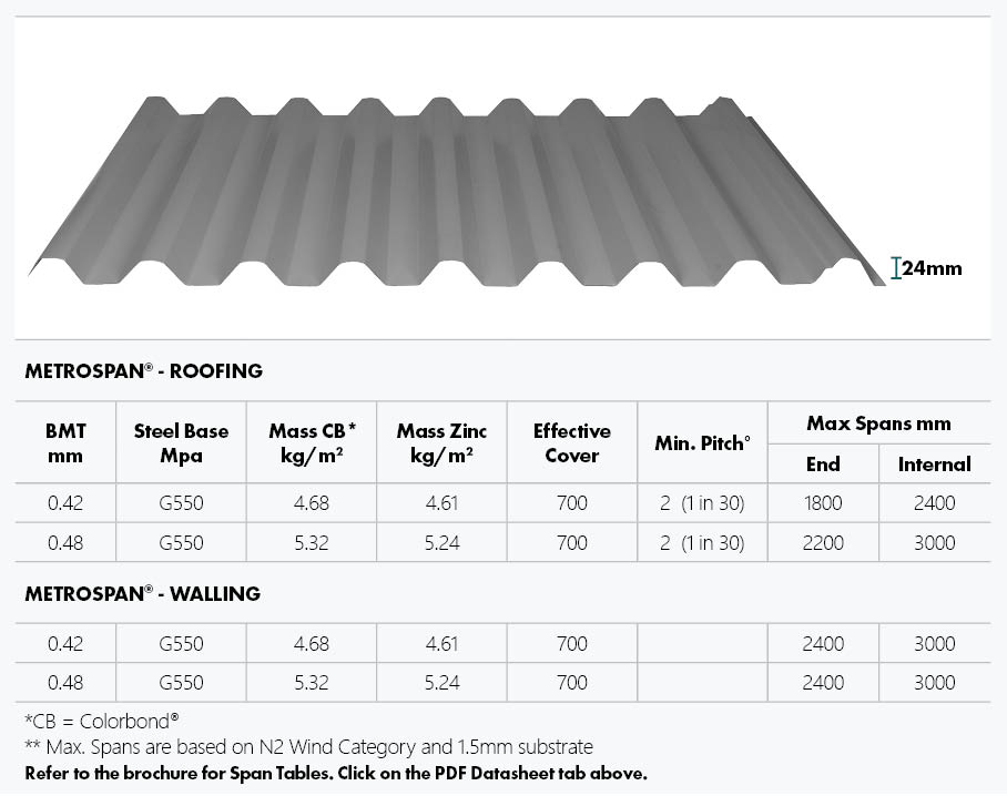 Metroll Metrospan roofing and walling specification table including profile, dimensions,, effective cover and maximum spans.