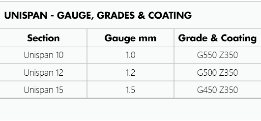Table showing Unispan Gauge, Grade and Coatings.